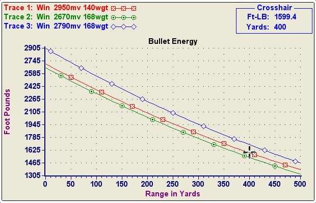 An Analysis Of The 270 Vs. 308 Caliber - (September, 2017) - Life